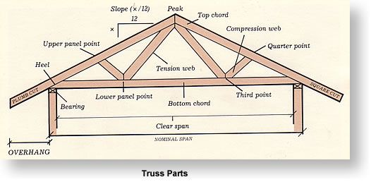 Tryss parts diy tutorial pinterest roof styles for Buy roof trusses online