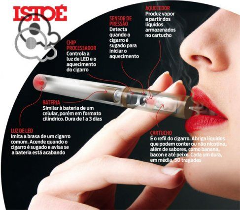 ISTOÈ A moda do cigarro eletrônico - info. QiSmoke