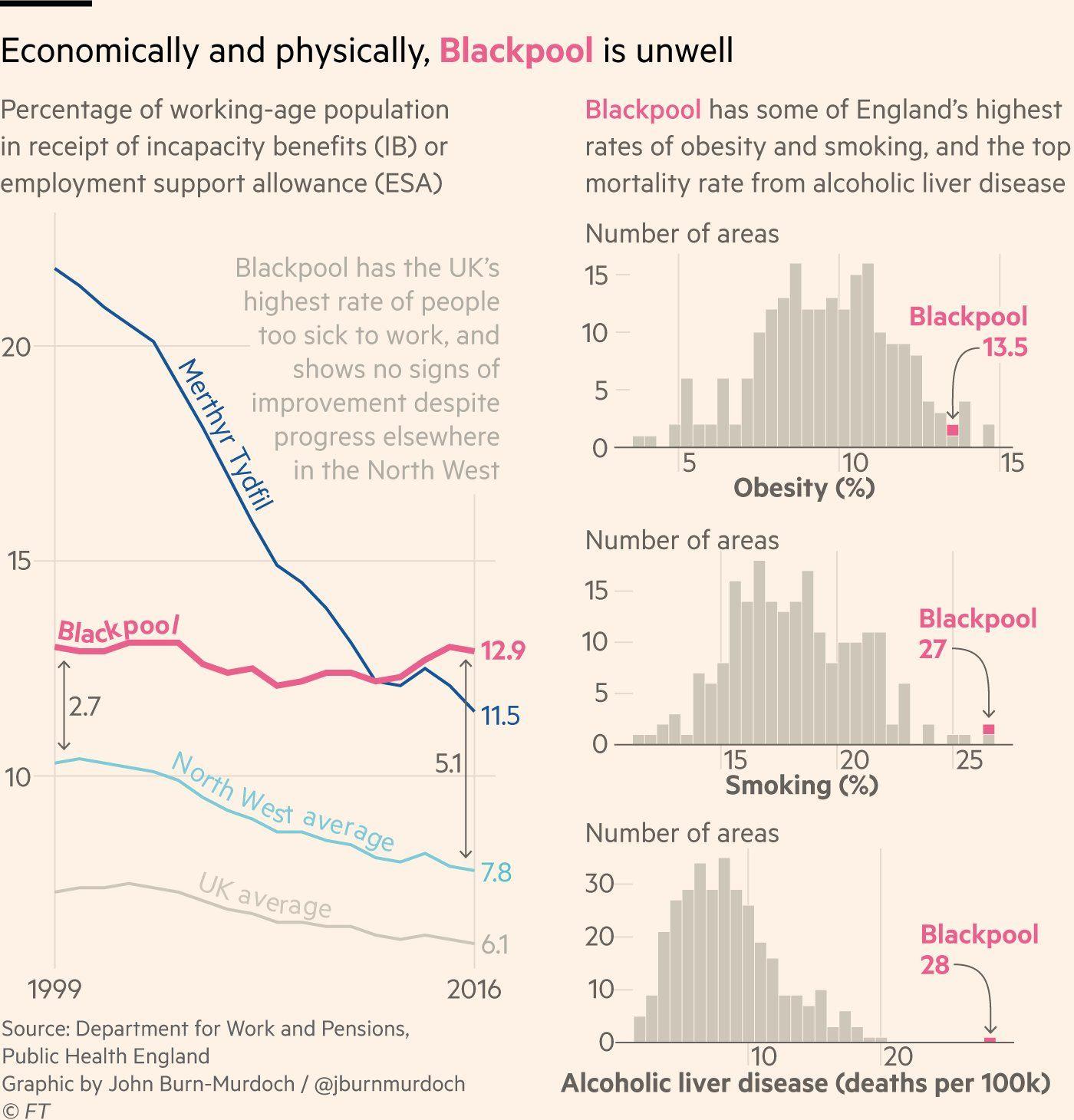 Source Financial Times Author John Burn Murdoch Best Practices