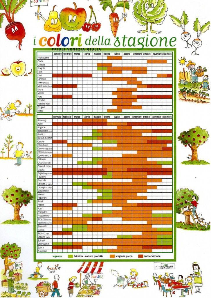 Calendario Stagionalita Frutta E Verdura.6 Insalatone D Inverno Da Provare Subito Food Salads