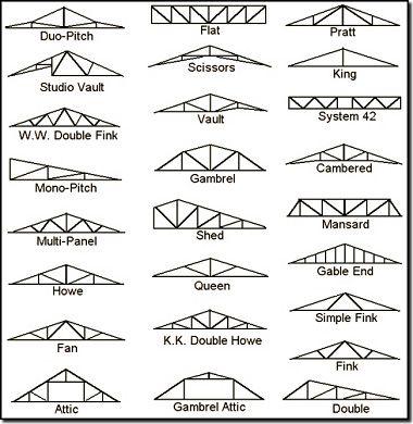 Types Of Trusses Techos Parabolicos Techo De Metal Estructura