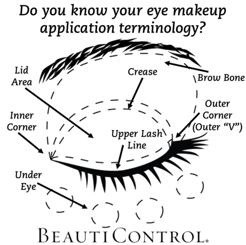 Do you know your eye makeup terminology? Learn with BeautiControl ...