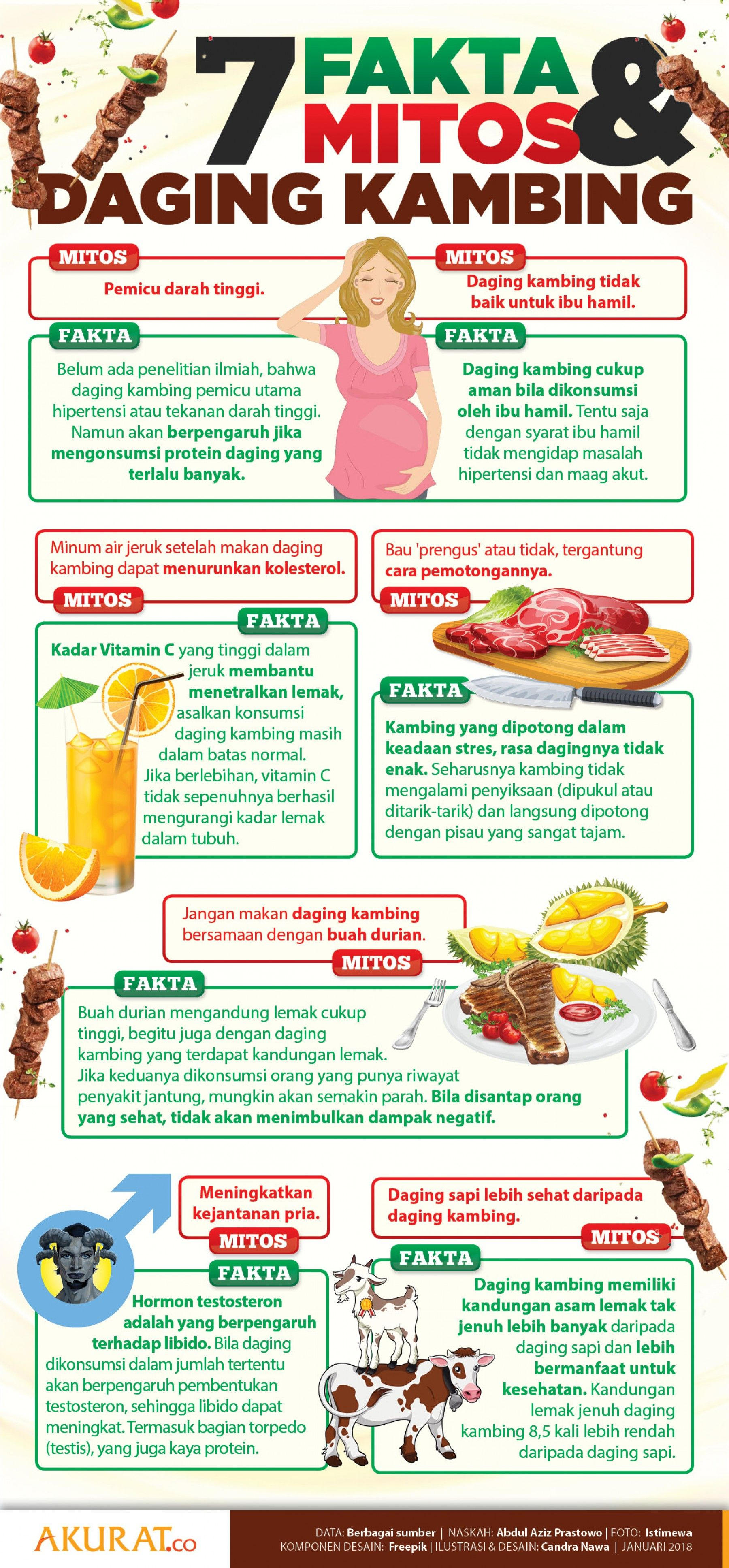 7 Fakta Mitos Konsumsi Daging Kambi Bagi Ibu Hamil Kambing Masakan Daging Kambing