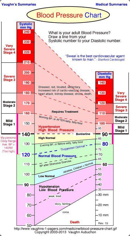 Blood Pressure Chart - Normal Blood Pressure Range Blood - blood pressure chart