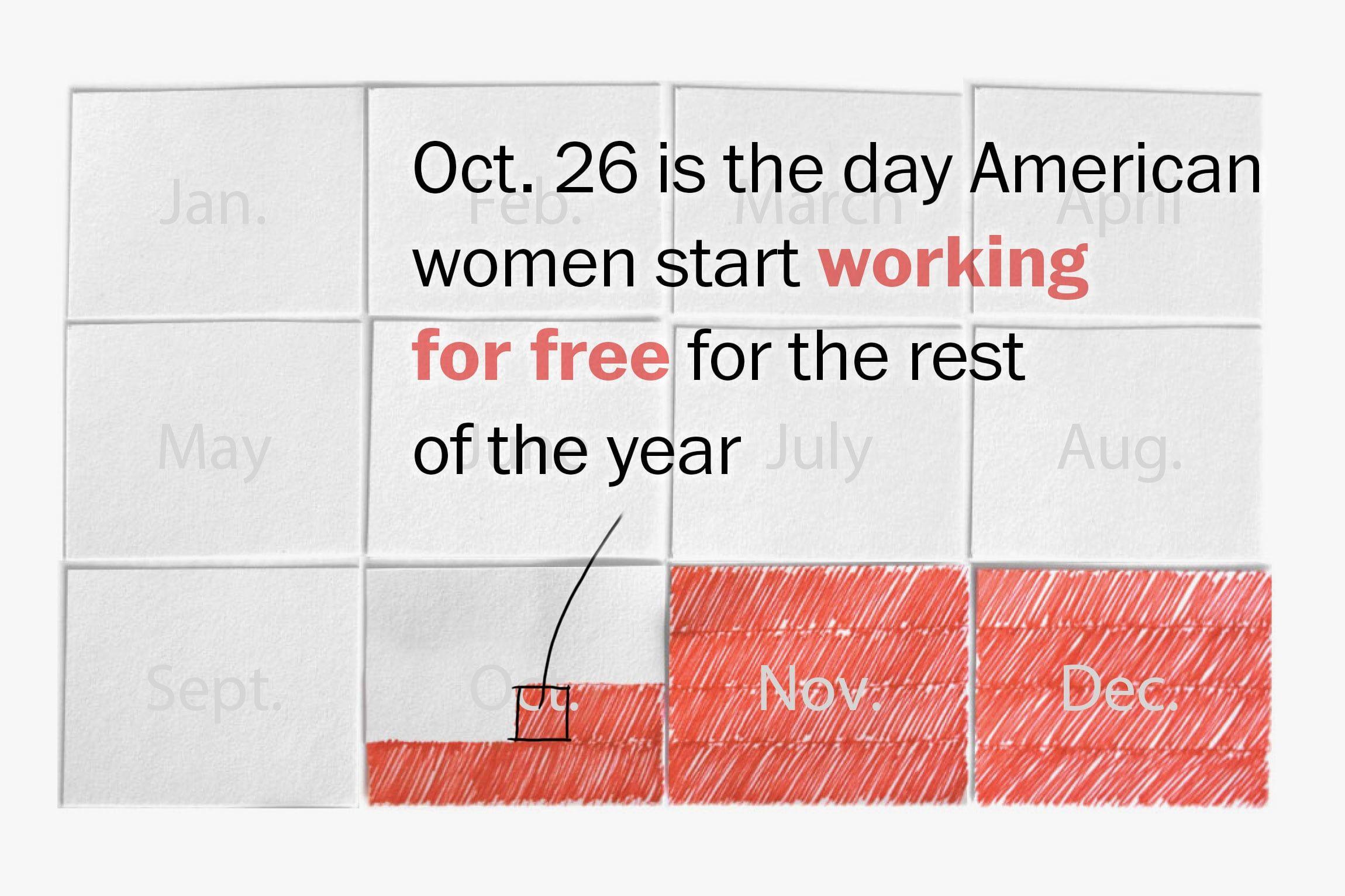 Analysis gender pay gap mean women gender