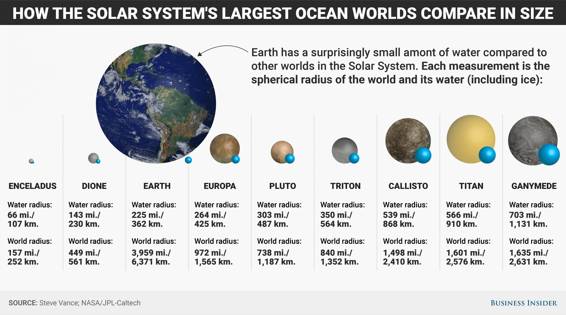 Water In The Solar System How Much Earth Has Versus