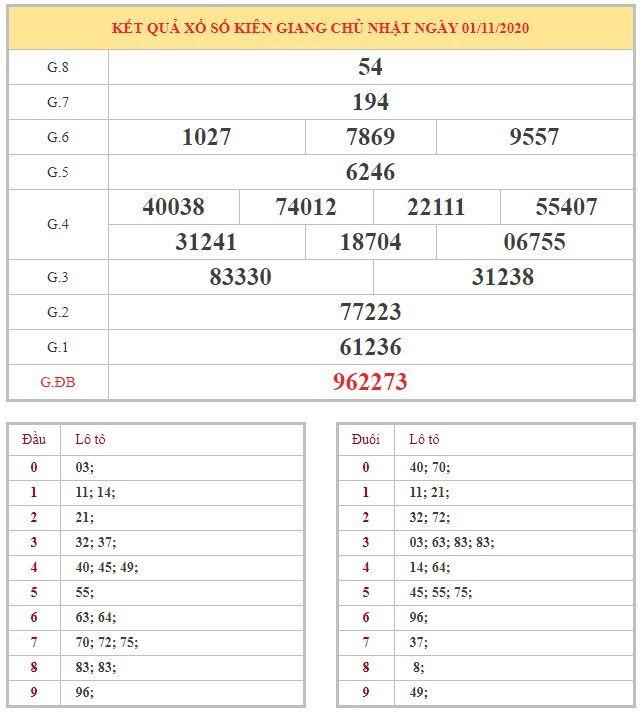 Bảng kết quả XSKG hôm nay chủ nhật trong lần mở thưởng gần đây nhất