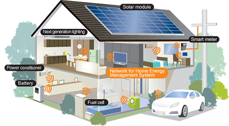 Energy Management Systems Are An Integral Part Of The Business Plan Of The Company Energy Management Smart Home Management