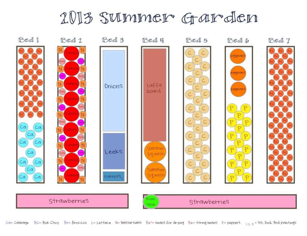Exceptionnel Vegetable Garden Plans   Google Search