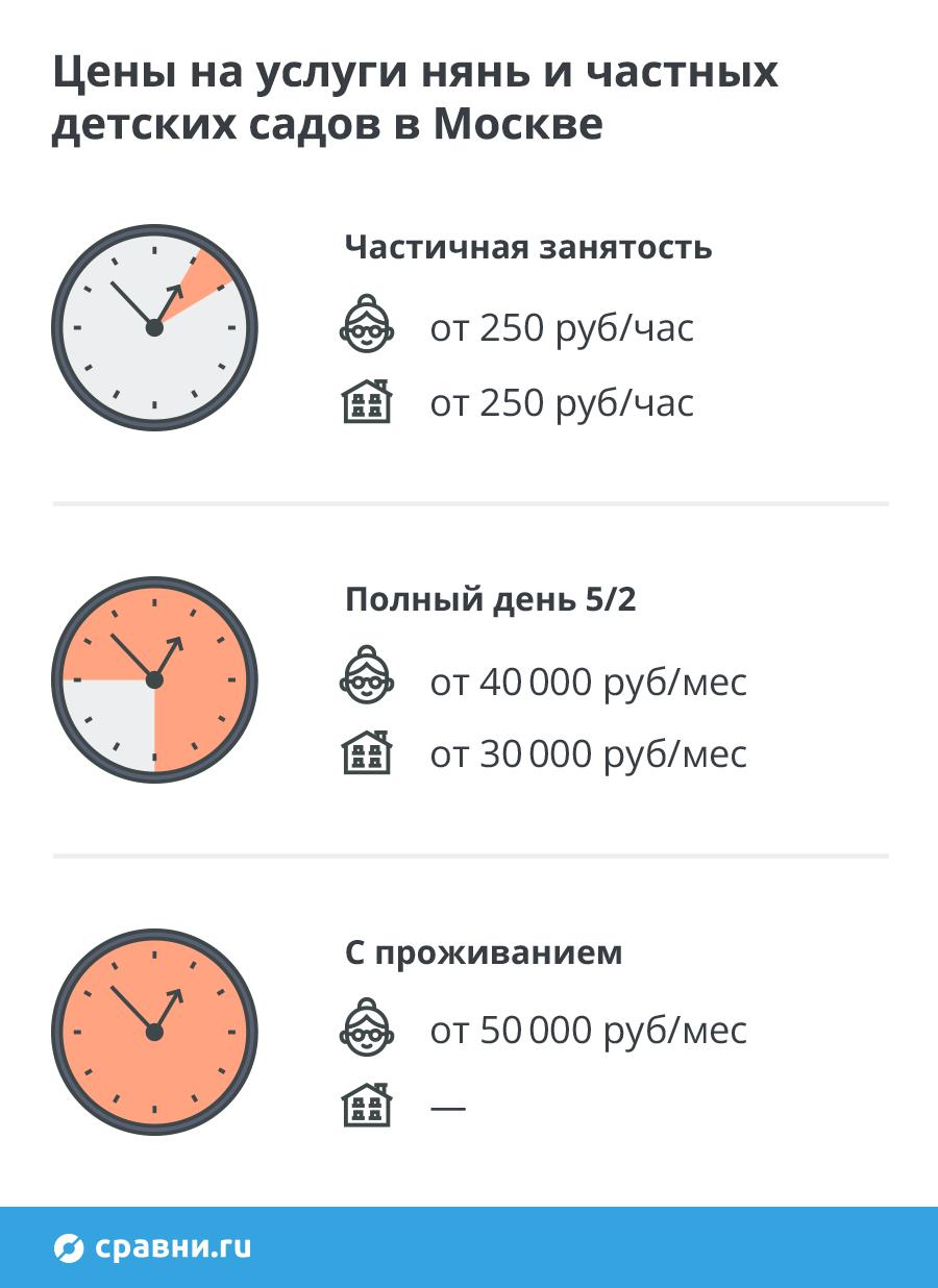 Часа стоимость работы в 1 няней тиссот продать часы
