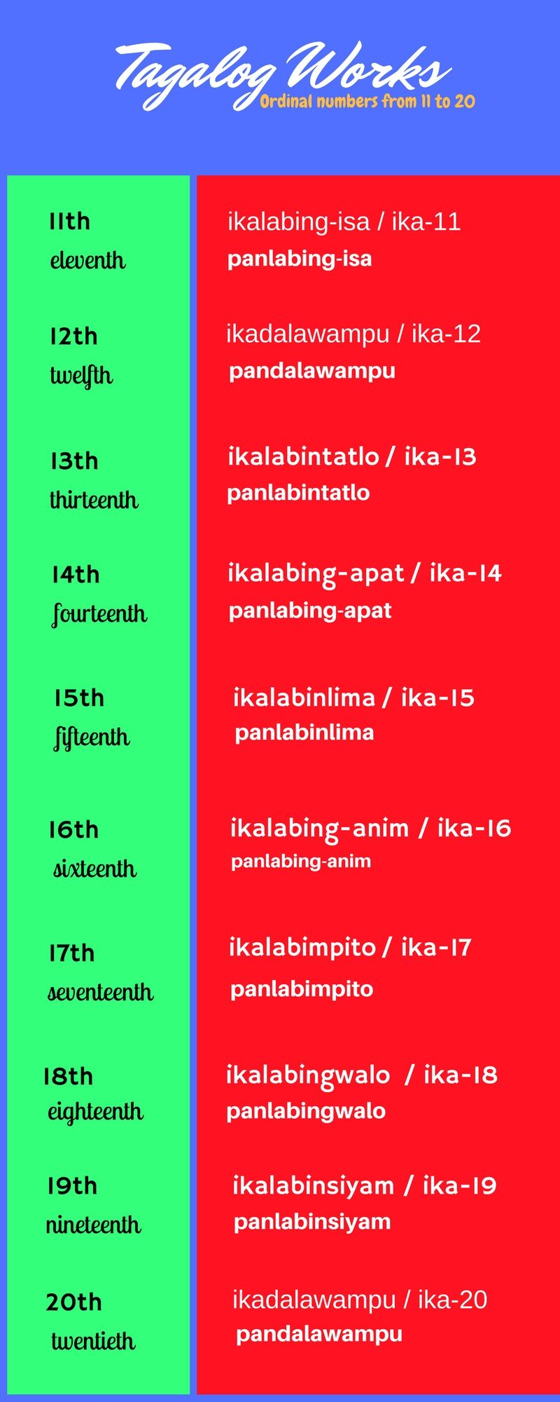 Ordinal Nos From 11 To 20 In Tagalog Tagalog Language Filipino