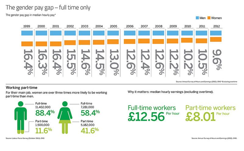 The Gender Pay Gap Think Act Report Infographic Gender Pay Gap Gender Gender Gap