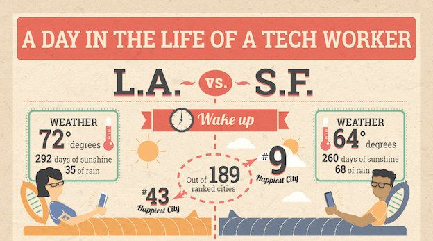 Is It Better To Be A Tech Worker In Los Angeles Or San Francisco Worker Life Day