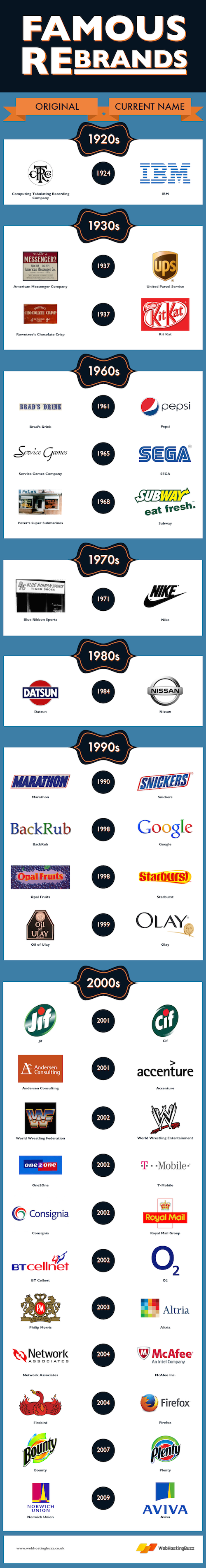 Pin sports logopng on pinterest - Famous Rebrands Branding Changes And Logos Of Now Famous Companies