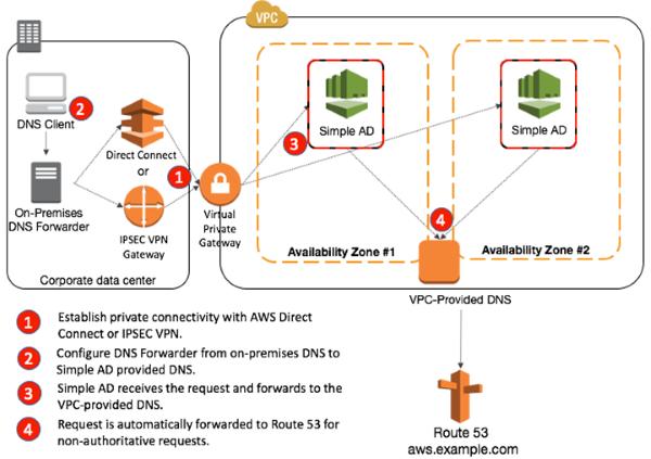 bf363dd8e1bafe5061a2dd8514a2dceb - Looking Up Dns Name For Vpn Server