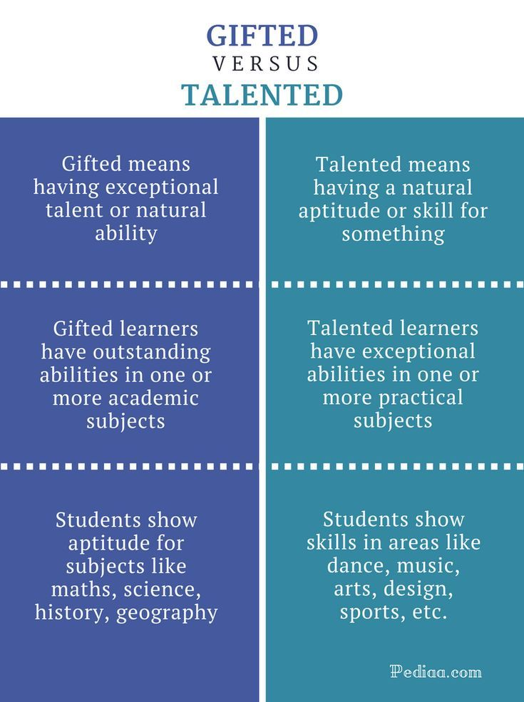 Difference between gifted and talented gifted vs