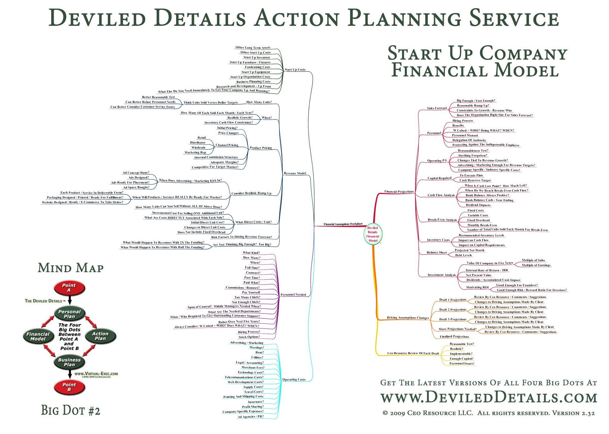 DeviledDetailsFinancialModel  Business  Marketing Analysis