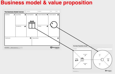 Bus Model And Value Prop Map Product Market Fit