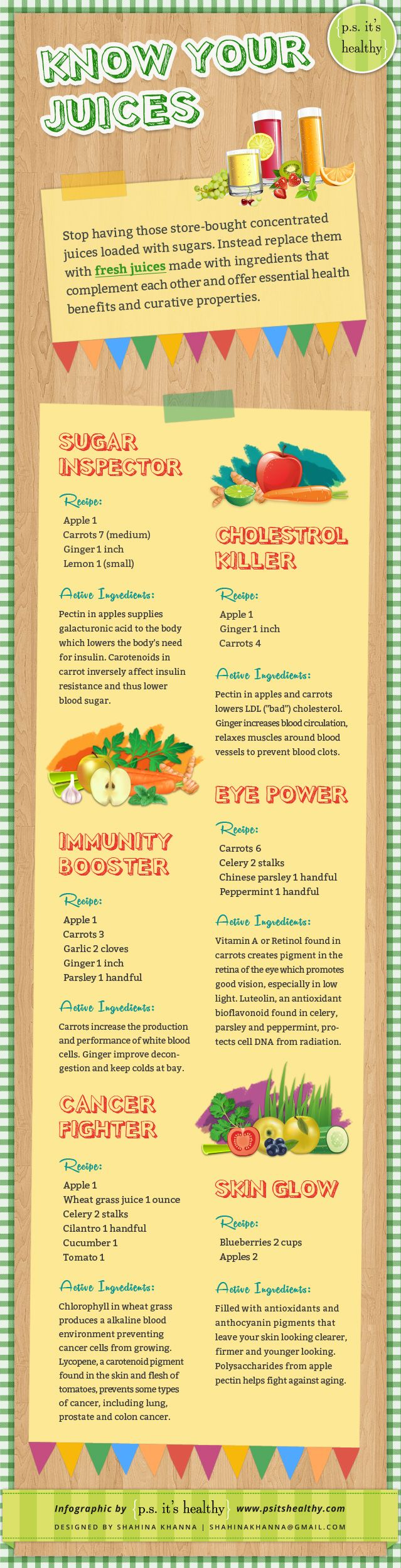 KNOW your JUICES Infographic. Simple tips and recipes on how to make the right juices.