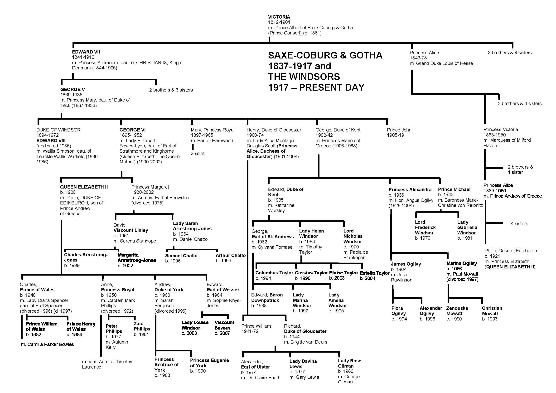Windsor Family Tree Royal family trees, British royal