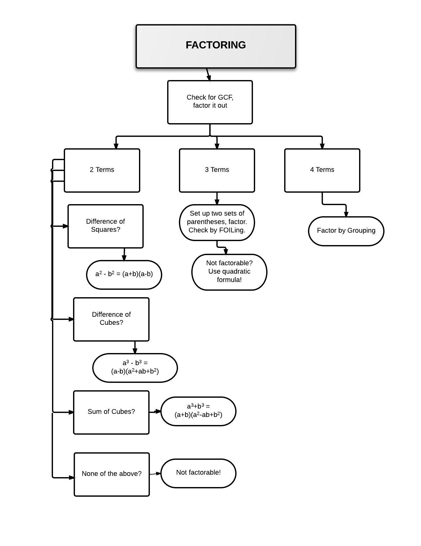 Factoring Flow Chart Polynomials
