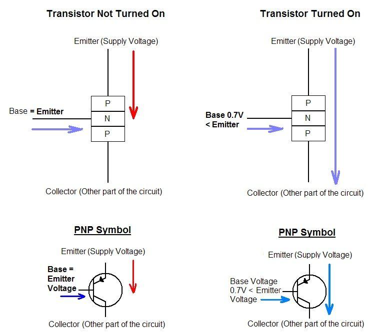 Transistors – Basics, Types and Advantages | ElProCus | Pinterest ...