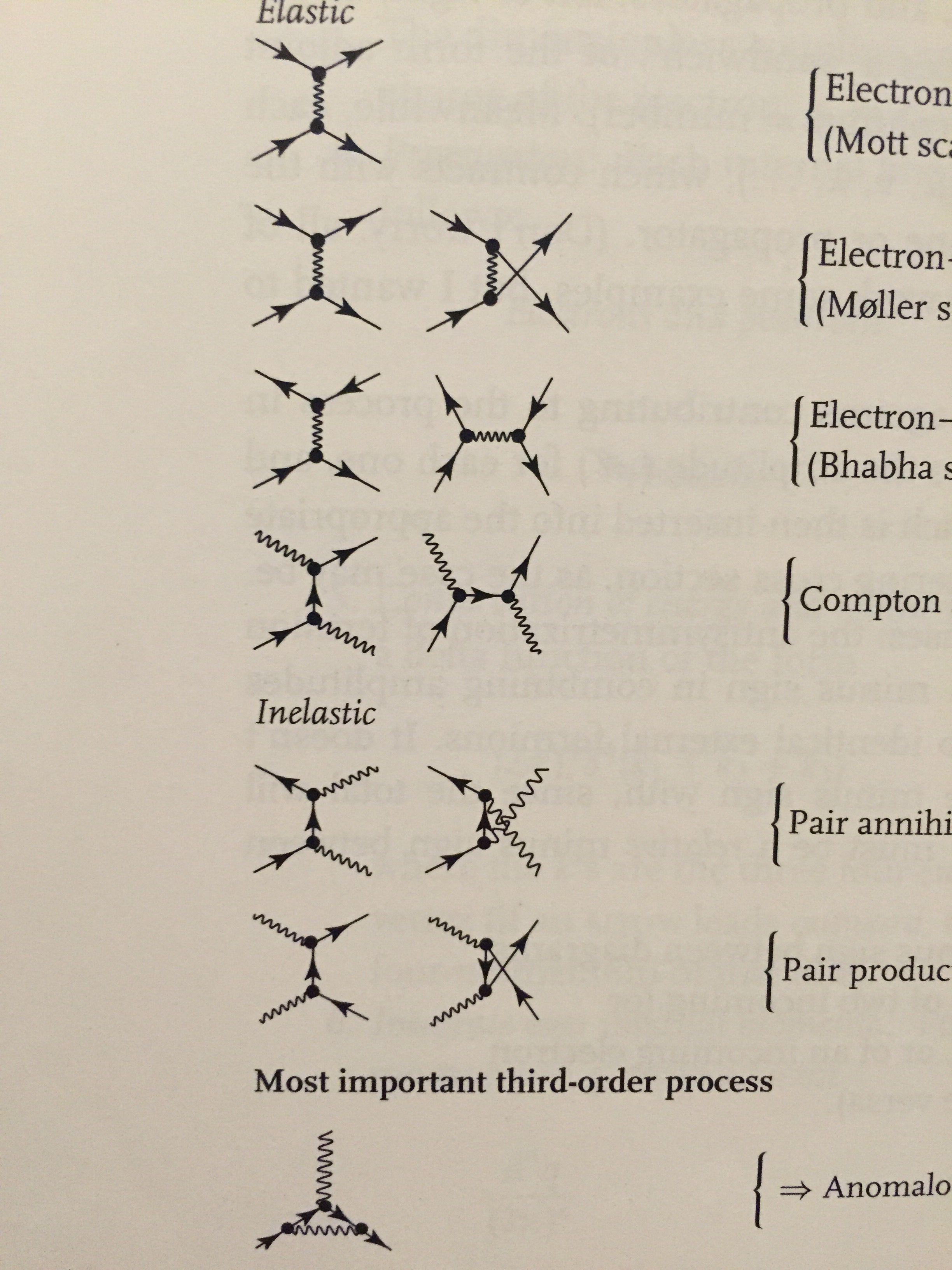 Feynman Diagrams Feynman Diagram Richard Feynman Diagram