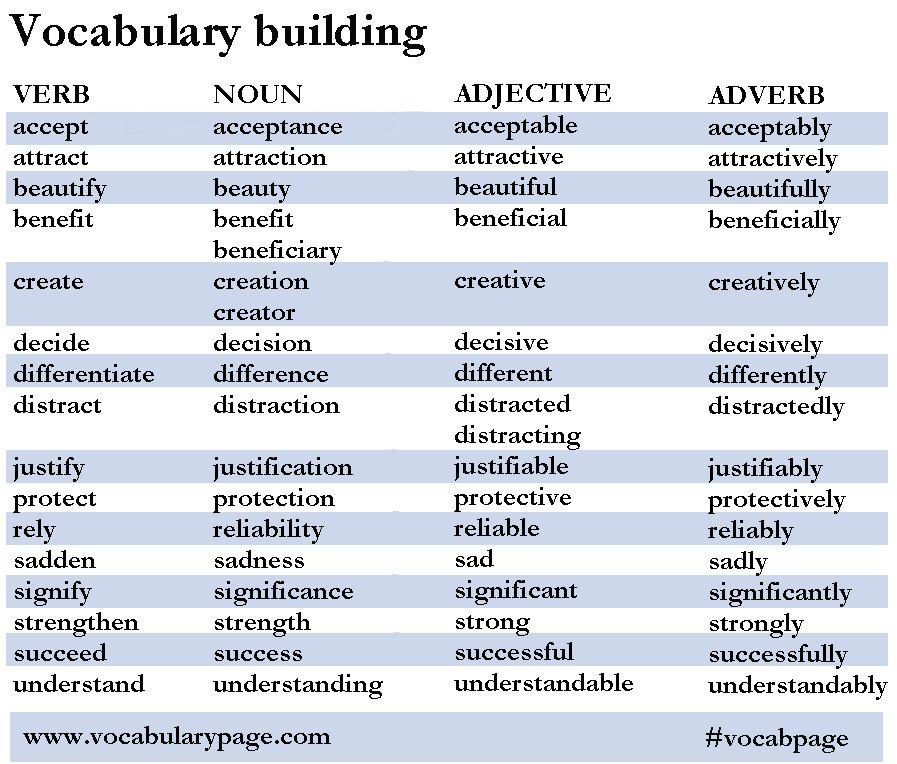 Verb, noun, adjective, adverb - word building | Aruna ...