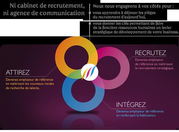 La Com Rh Et La Gestion Des Talents Cabinet De Recrutement Agence De Communication Ressources Humaines