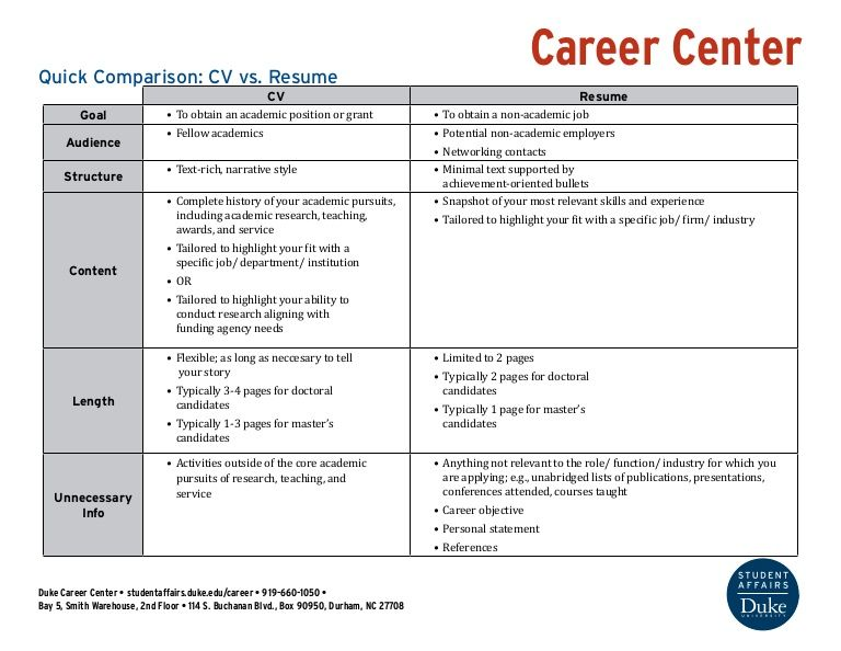 Confused about the difference between a CV and a resume