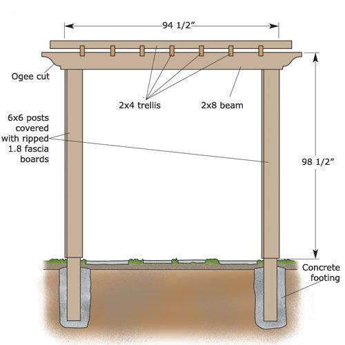 Pergola Trellis Designs: How To Build A Backyard Pergola