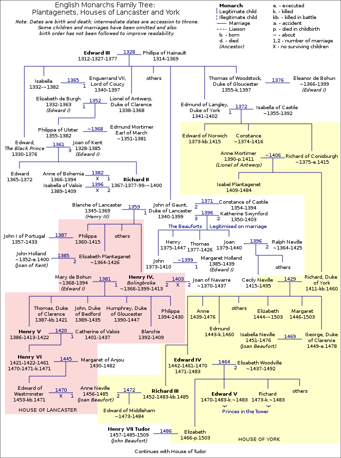 english history english english english monarchs english history