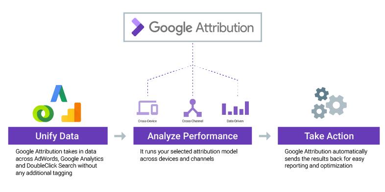 Google revolutionizes online ad measurement with card