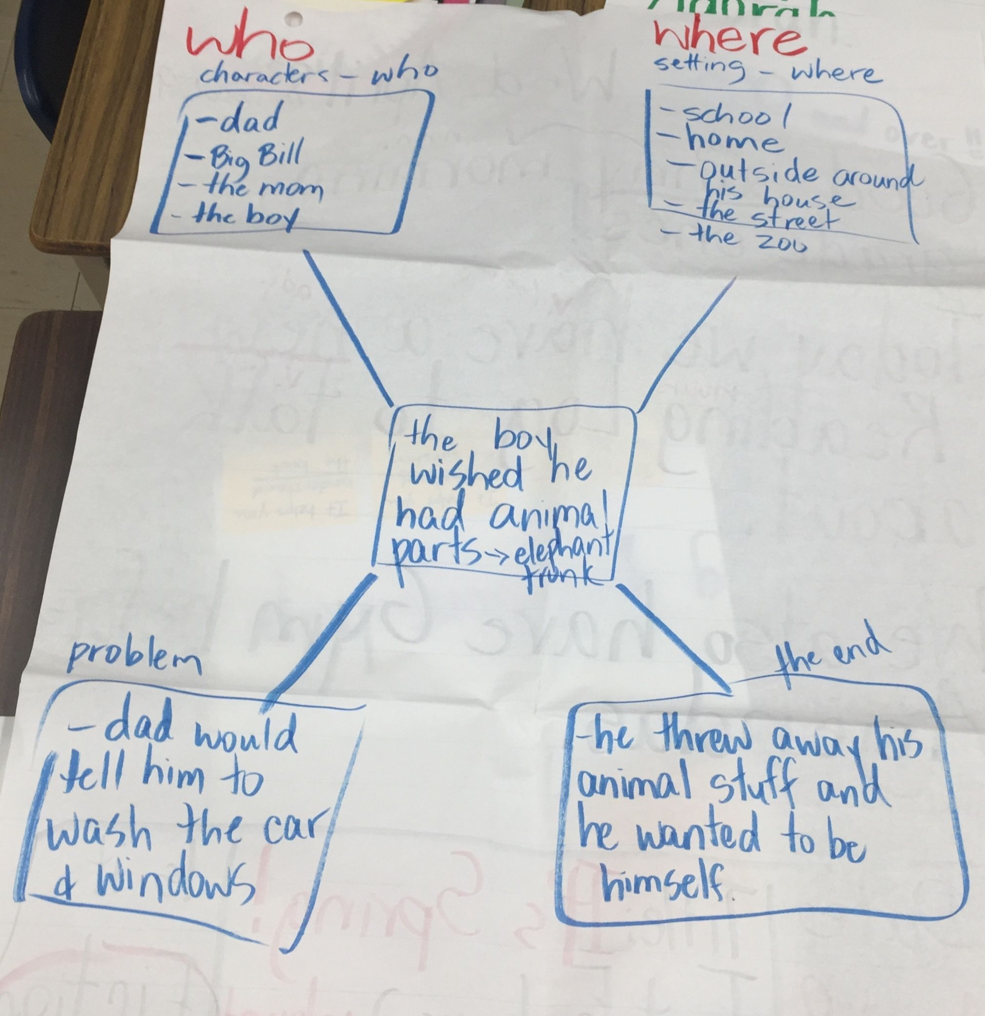 Writing Characteristics Of A Narrative Used To Map Out A
