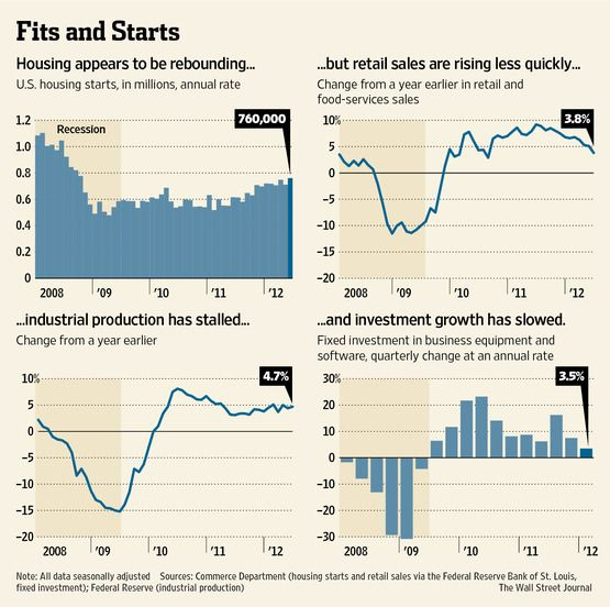 The U S Economy Is Downshifting Even As The Housing Sector Is Finally Showing Signs Of Life Economy Signs Of Life Life