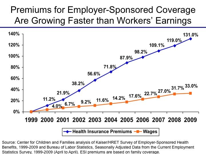 Health Insurance Premiums Graph Health Facts Fitness Health