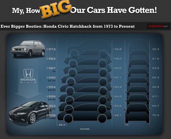 Expanding Auto Infographics Civic Hatchback Honda Civic Hatchback Honda Civic