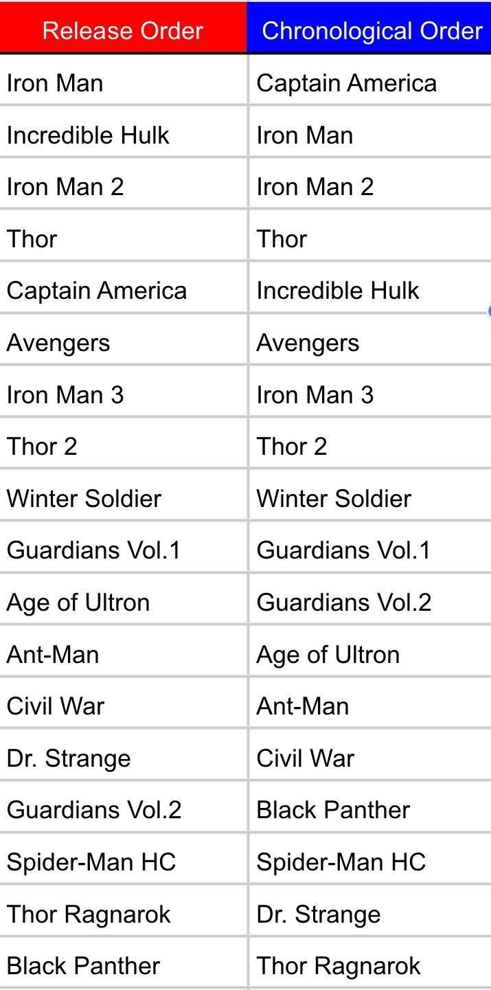 Made A Chronological Order Mcu Movie List Chronologie