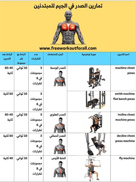 تمارين الصدر في الجيم للمبتدئين Islamic Quotes Wallpaper Wallpaper Quotes Gym Workouts