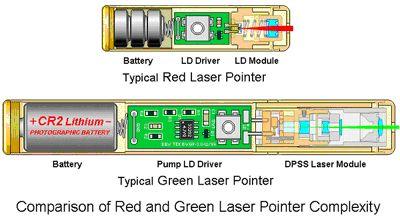 Red Versus Green Laser Pointers Elprocus Pinterest - Wiring Diagram