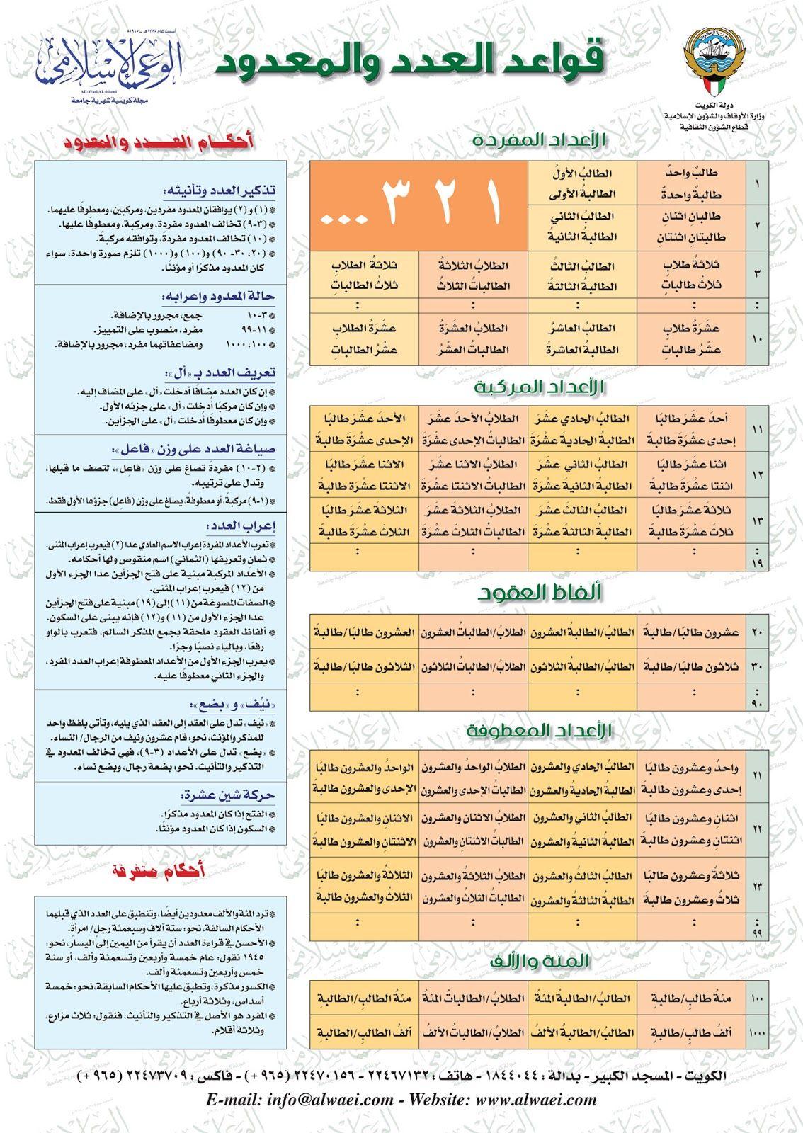 4 Bp Blogspot Com P7a7rcp4rpu Vxqmcsn Yvi Aaaaaaaabx0 8 6nzfvo Qu6mxatomqzd7zogite7fzhgclcb S1600 Al Learn Arabic Language Learn Arabic Online Arabic Language