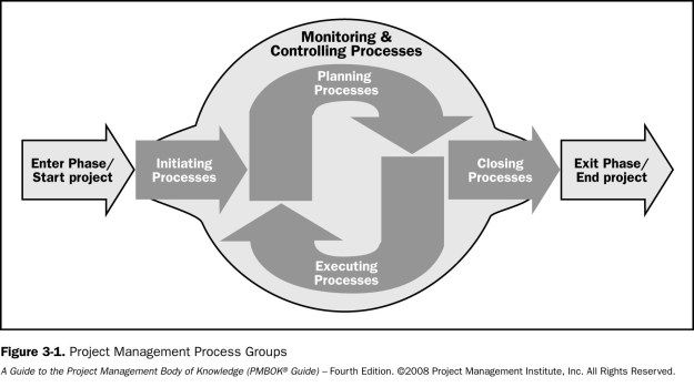 Process Groups Are Not Project Phases Project Management Pmbok Project Management Professional