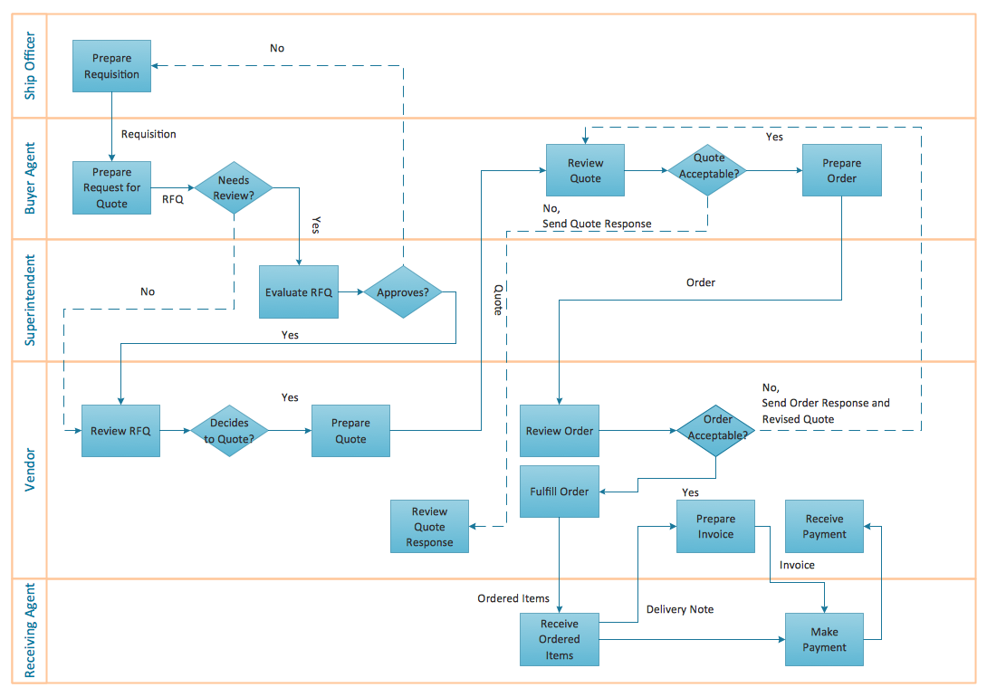 ConceptDraw Samples | Business processes — Flow charts Process Flow Diagram,  Workflow Diagram, Flowchart