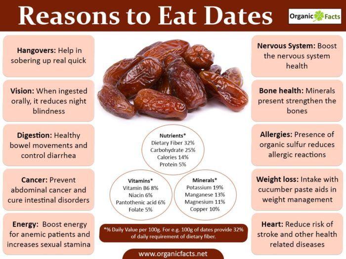Dates 700x525 Jpg 700 525 Coconut Health Benefits Health Benefits Of Dates Dates Benefits