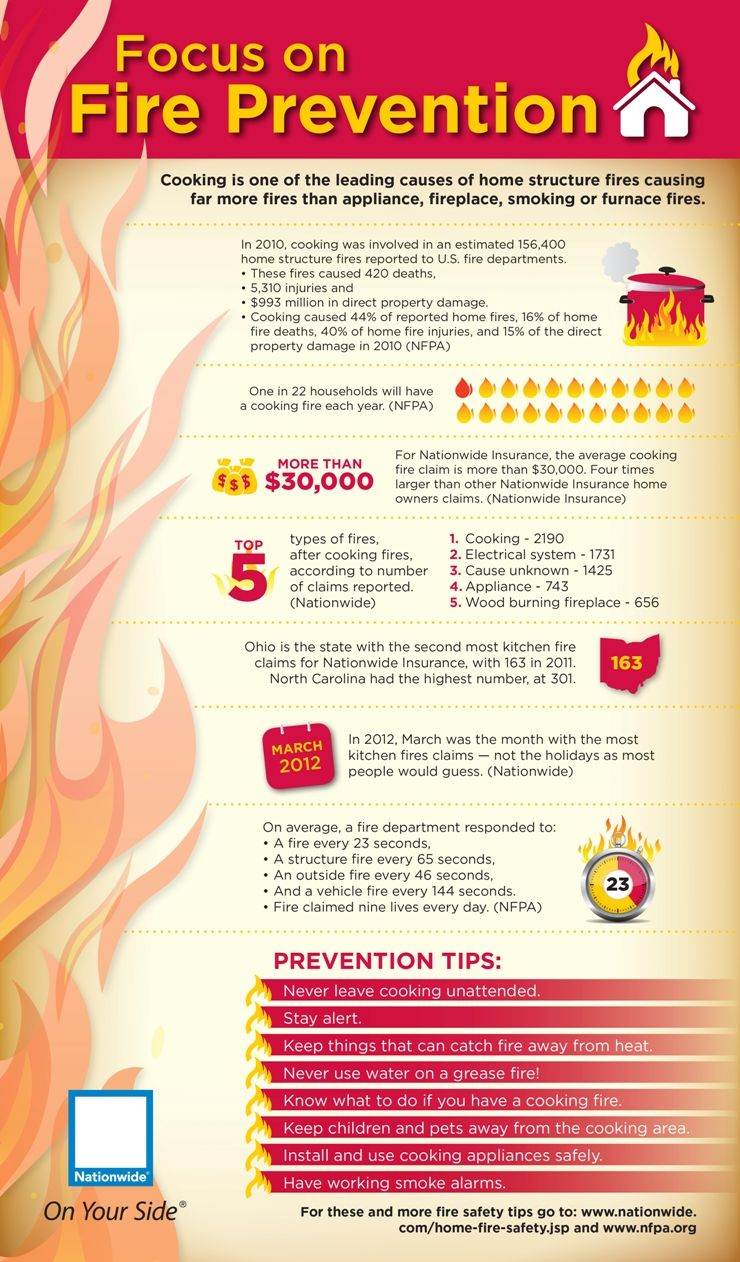 List of 101 Great Fire Safety Campaign Slogans Fire