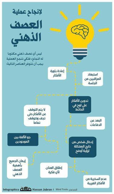 لإنجاح عملية العصف الذهني Learning Websites Learning And Development Positive Notes