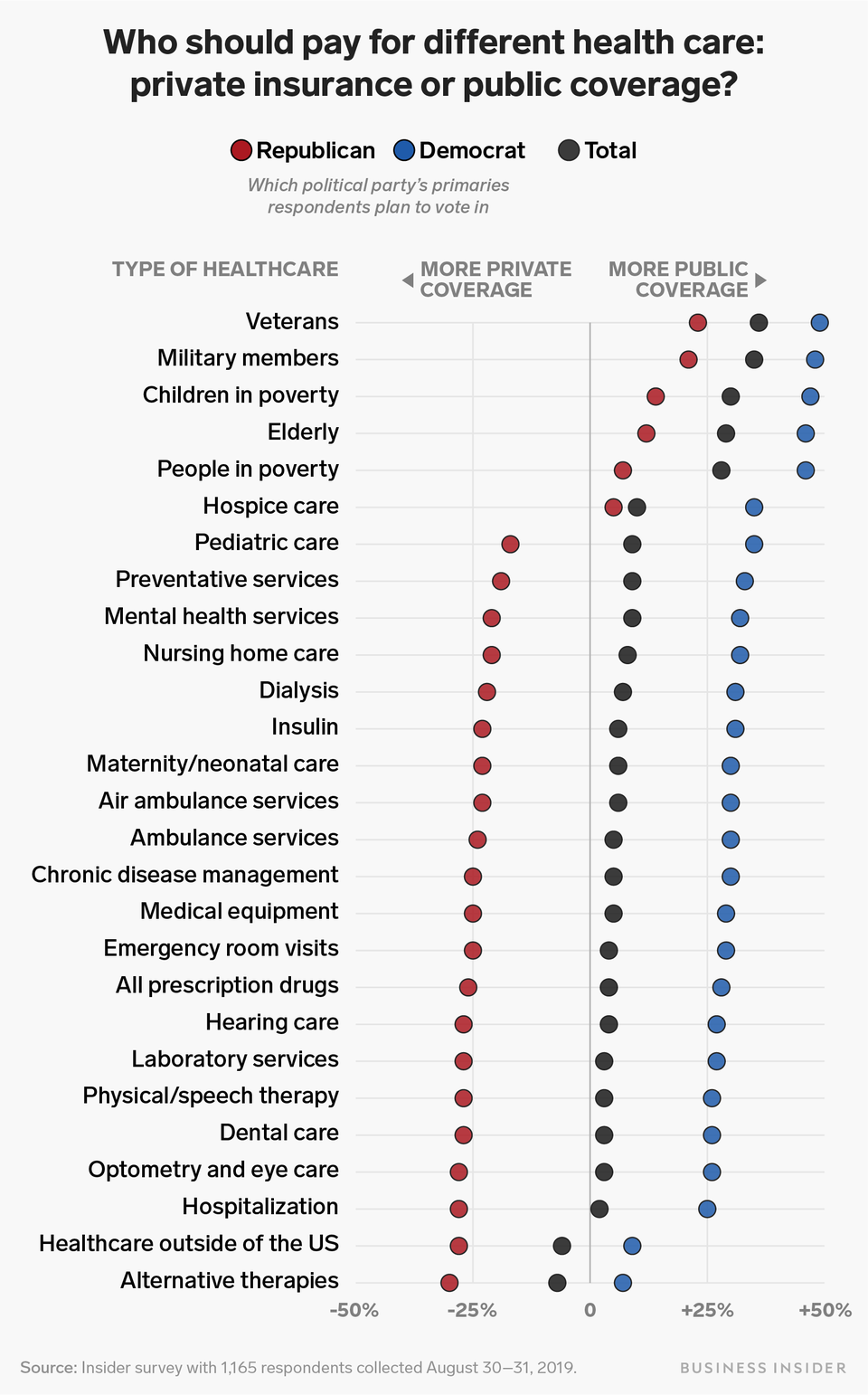 Medicare for most, If not all: We polled Americans to find ...