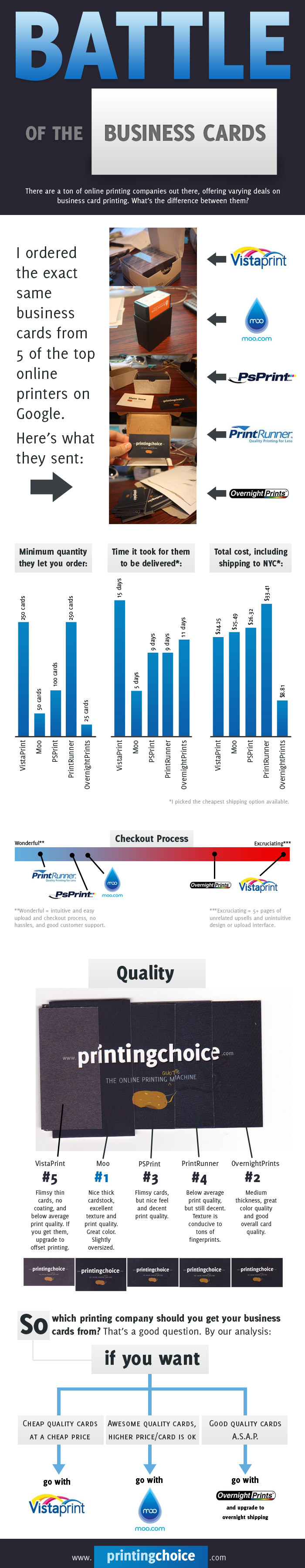 Battle of the business cards - comparison of printing companies ...