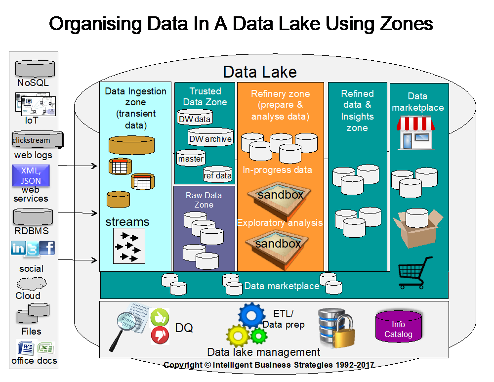 The Role Of Data Virtualisation In A Data Lake In 2020 Data Data Architecture Big Data