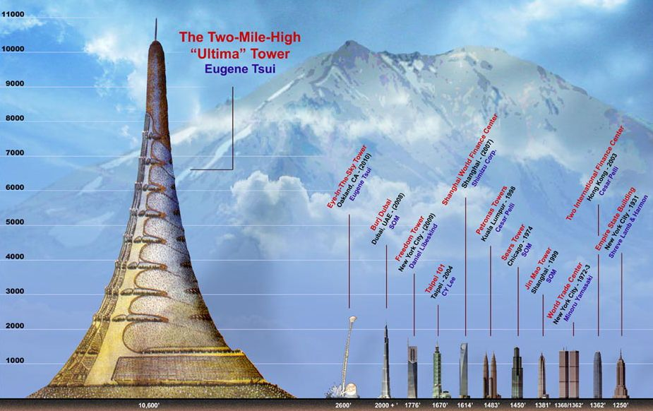 The Peak Effect: Arcology, the new urban dimension Part III
